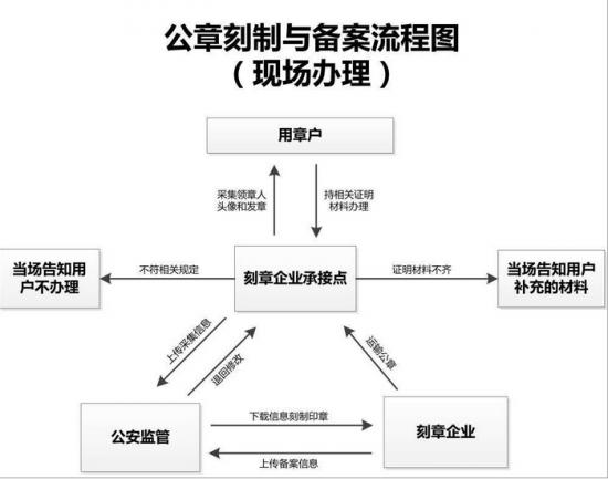 印章刻制与备案流程图